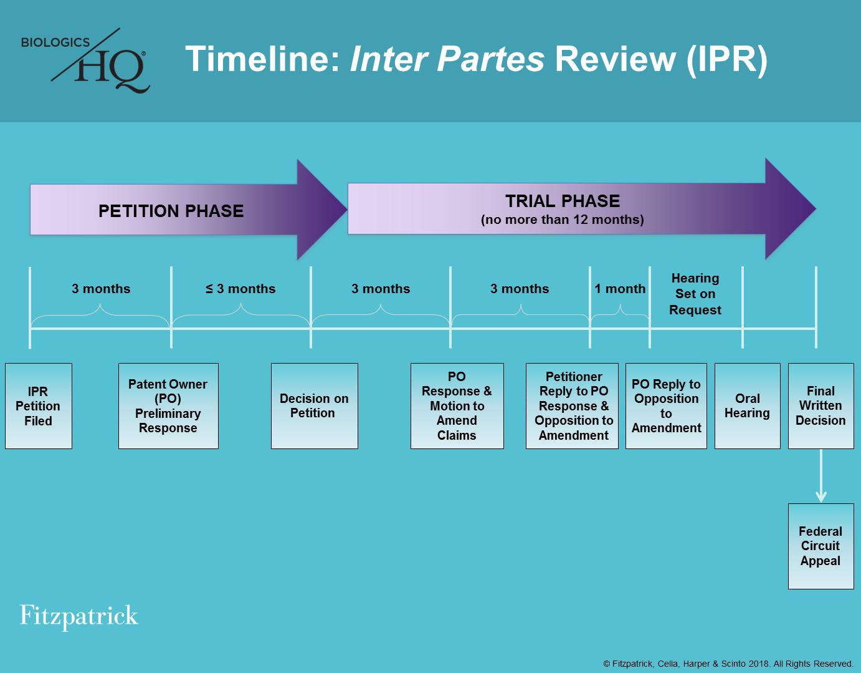 Timeline: Inter Partes Review (IPR) — Fitzpatrick's ...